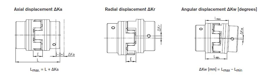 KTR actial dispacement