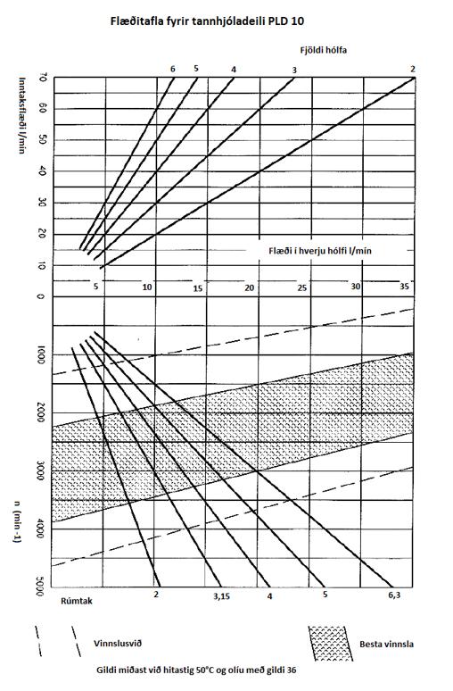 Tannhjolad PLD10 graf1