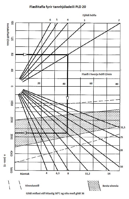 Tannhjolad PLD20 graf1